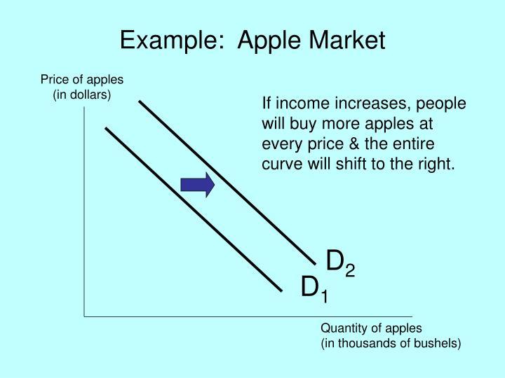 Example:  Apple Market