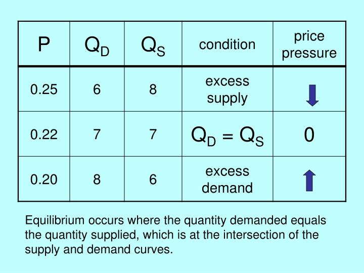 Equilibrium occurs where the quantity demanded equals the quantity supplied, which is at the intersection of the supply and demand curves.
