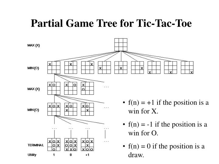 Partial Game Tree for Tic-Tac-Toe