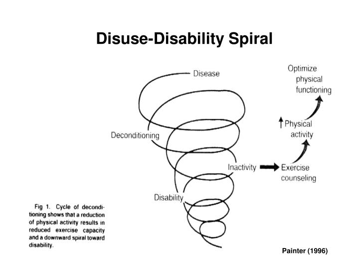 Disuse-Disability Spiral