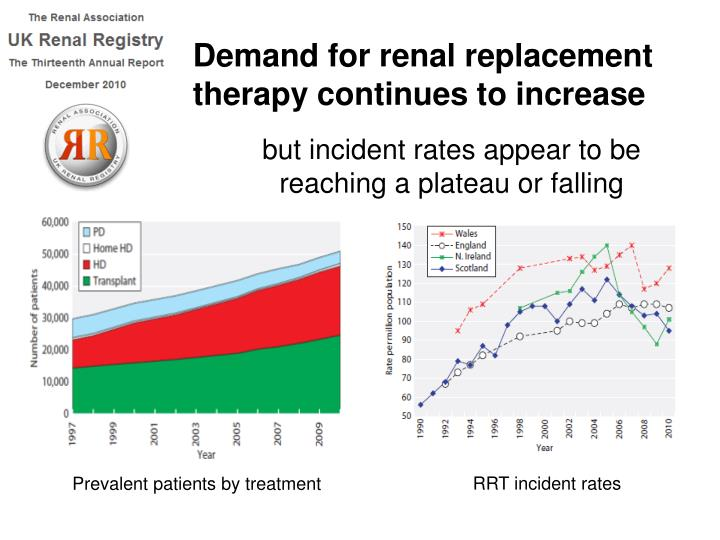 Demand for renal replacement