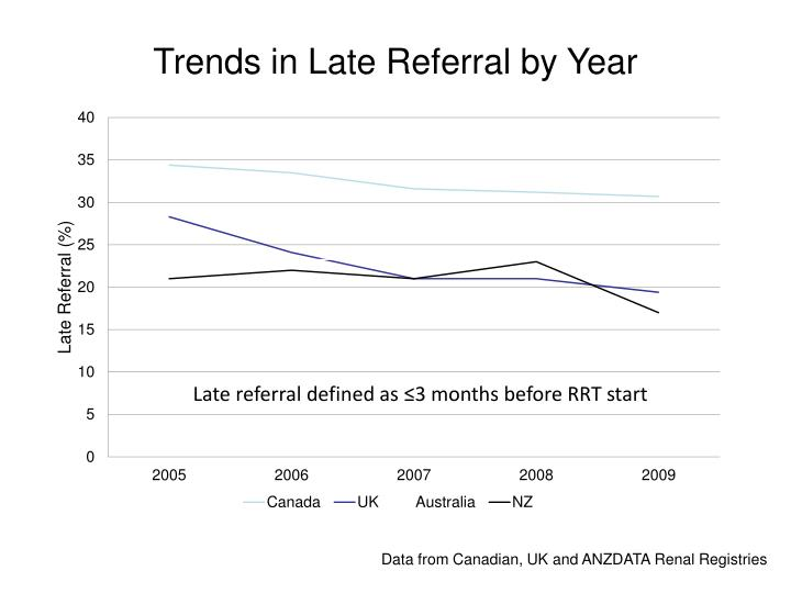 Trends in Late Referral by Year