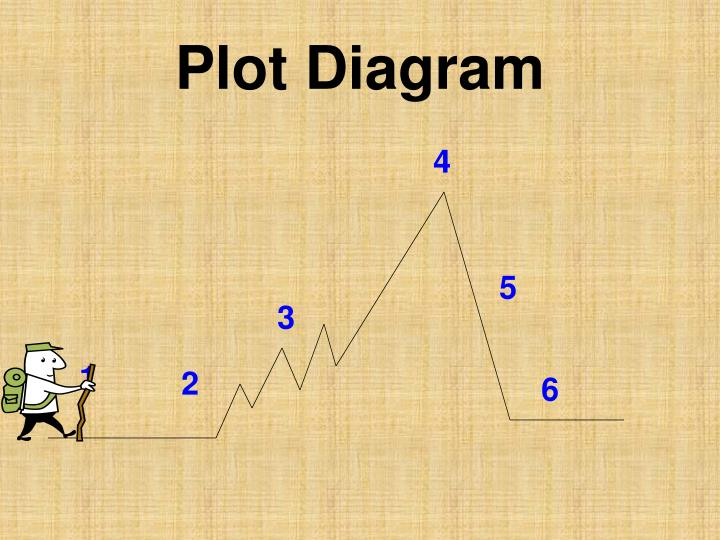 Ppt identifying the elements of a plot diagram powerpoint plot diagram ccuart Gallery