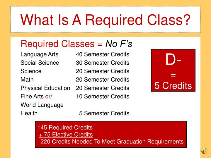 What Is A Required Class?
