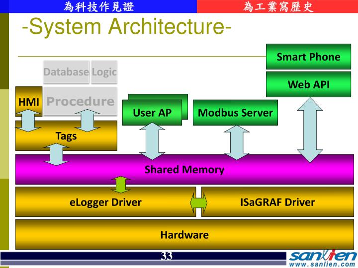 -System Architecture-