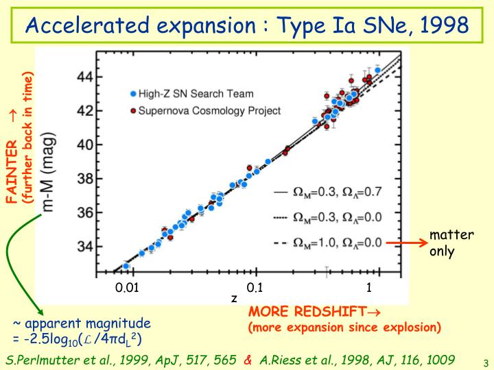 Accelerated expansion type ia sne 1998