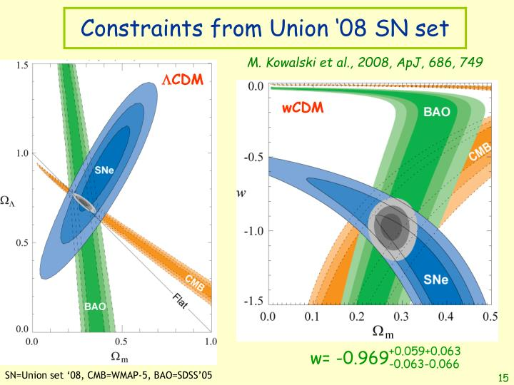 Constraints from Union '08 SN set