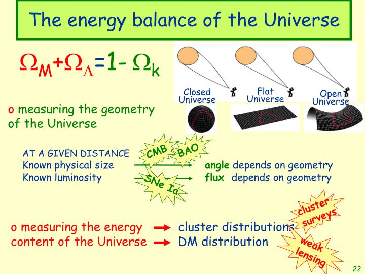 The energy balance of the Universe