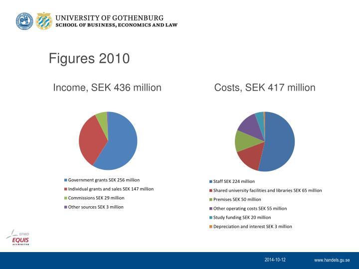 Figures 2010