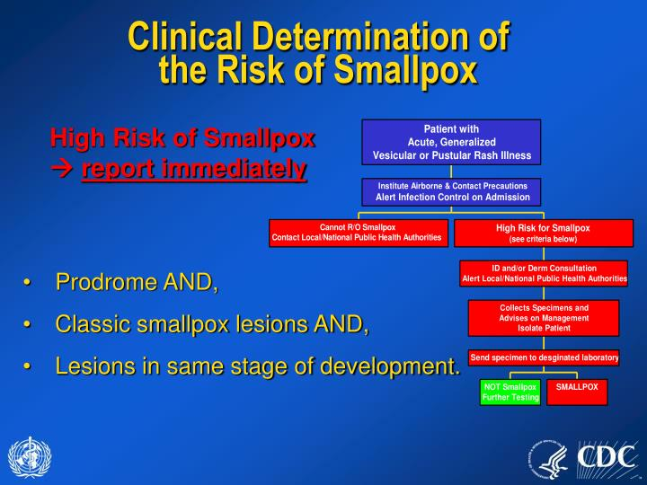 Clinical Determination of