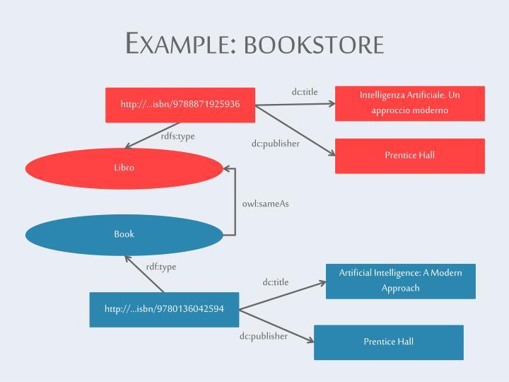 Example: bookstore