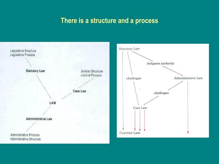 There is a structure and a process