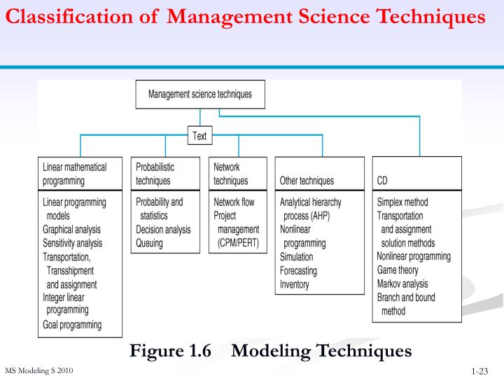 Classification of Management Science Techniques