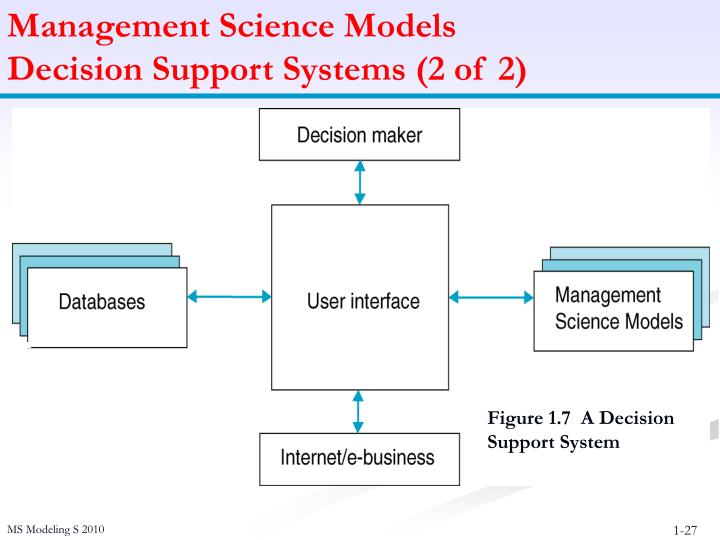 Management Science Models