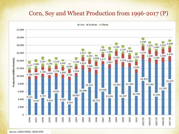 Corn, Soy and Wheat Production from 1996-2017 (P)