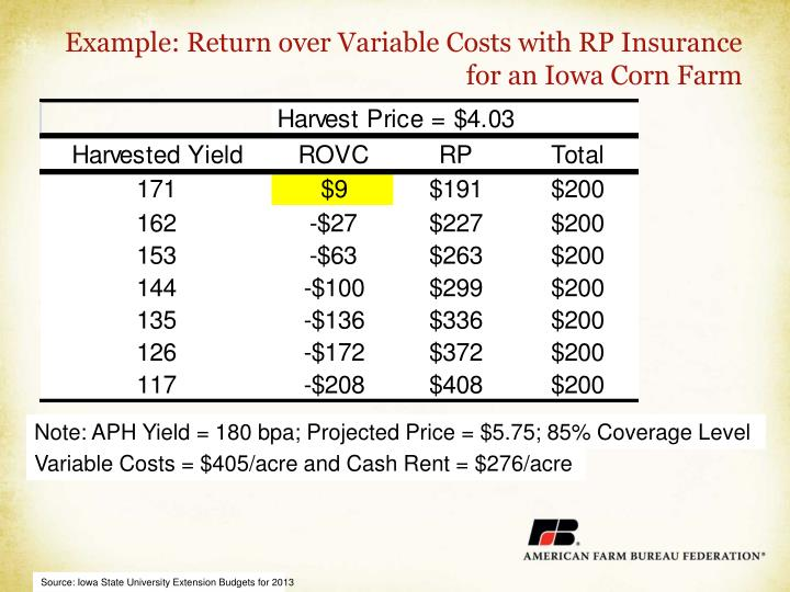 Example: Return over Variable Costs with RP Insurance for an Iowa Corn Farm