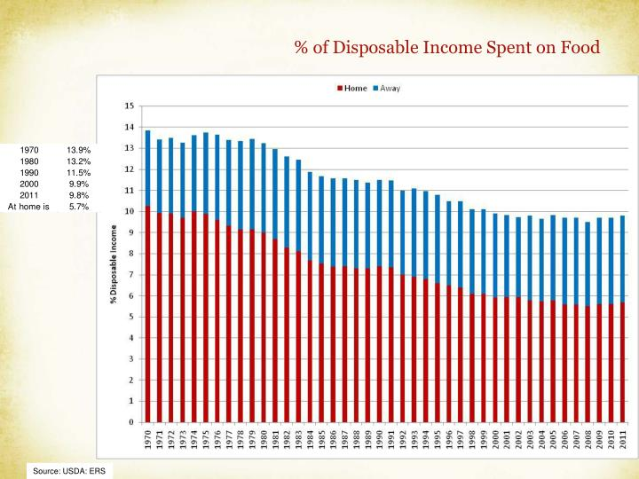 % of Disposable Income Spent on Food