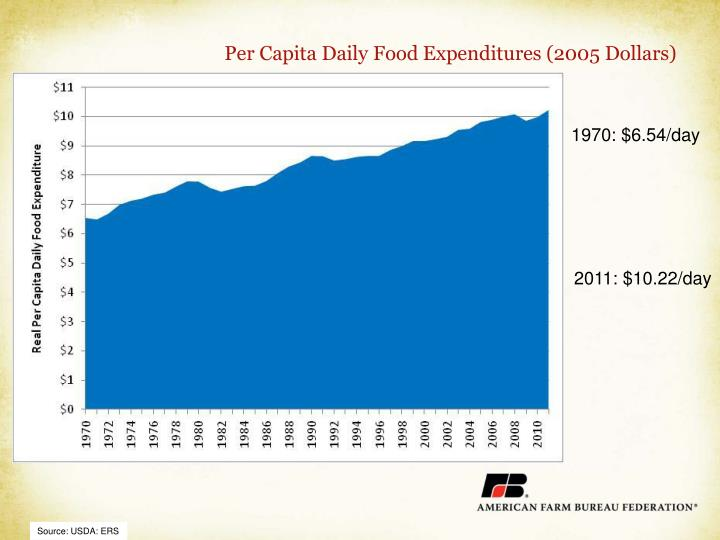 Per Capita Daily Food Expenditures (2005 Dollars)