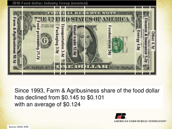 Since 1993, Farm & Agribusiness share of the food dollar