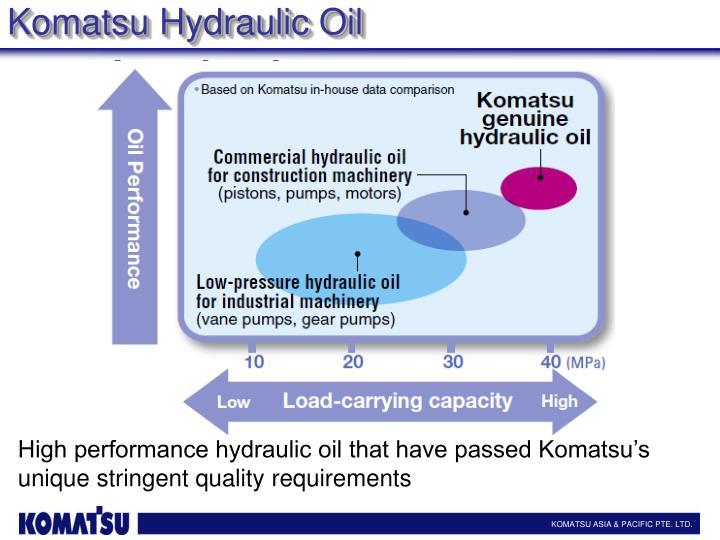 Komatsu Hydraulic Oil