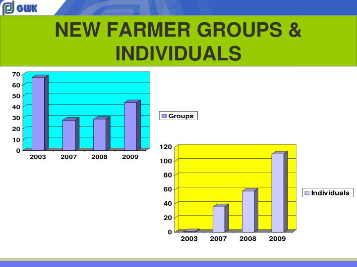 NEW FARMER GROUPS & INDIVIDUALS