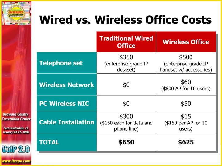 PPT - Deploying Wi-Fi Telephony in the Enterprise PowerPoint ...