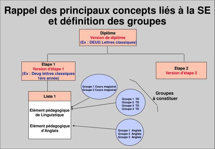 Rappel des principaux concepts liés à la SE et définition des groupes