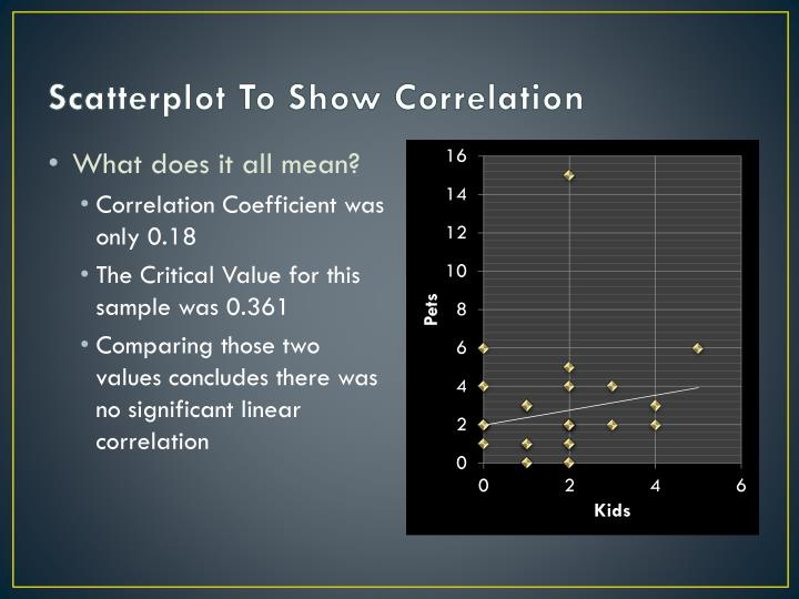 Scatterplot To Show Correlation
