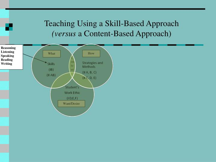 Teaching Using a Skill-Based Approach