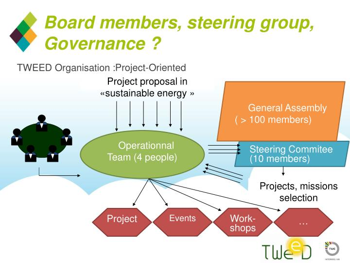 project steering group Indeed, the recent use of the title project control boards for steering committees, demonstrates a lack of understanding as to the steering committee's role yes, there is an element of 'project control', and yes, there is an element of board-like governance (are you complying with the necessary standards and policies), but these are the.
