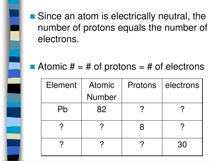 Since an atom is electrically neutral, the number of protons equals the number of electrons.