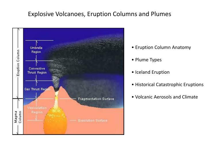 Explosive Volcanoes, Eruption Columns and Plumes