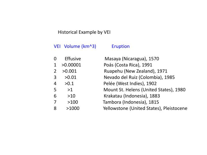 Historical Example by VEI
