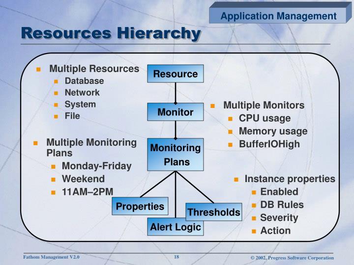Resources Hierarchy