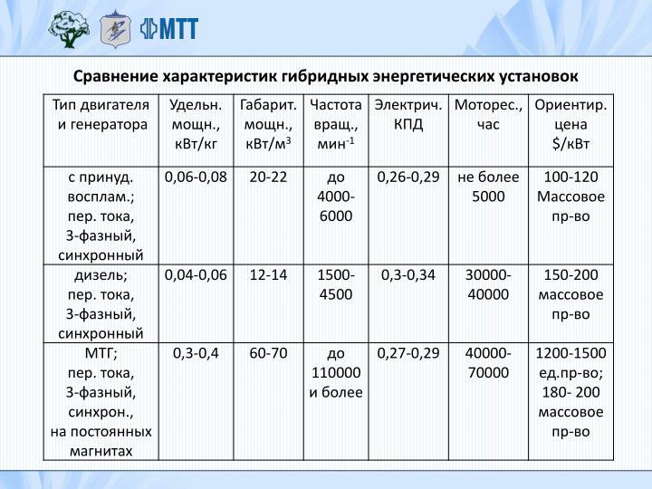 Сравнение характеристик гибридных энергетических установок