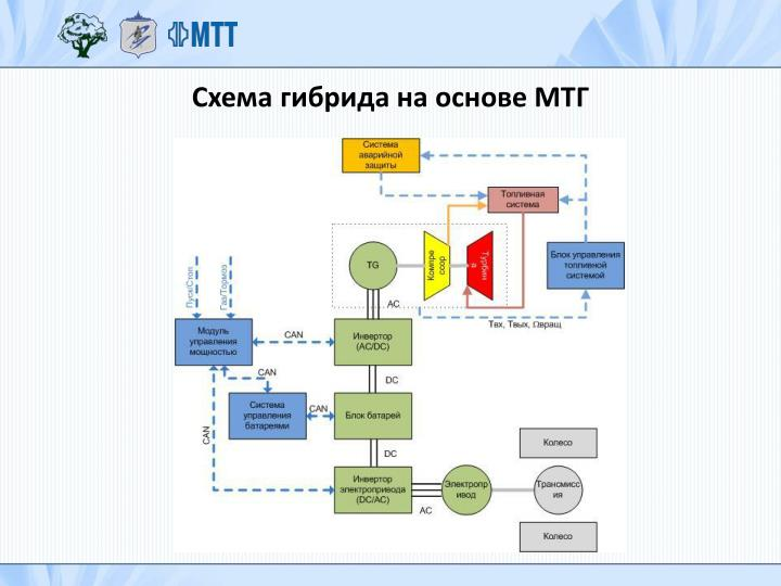 Схема гибрида на основе МТГ
