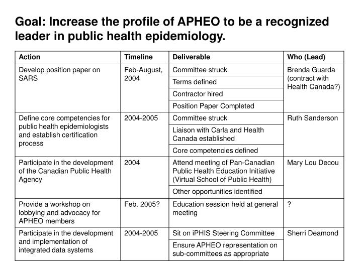 Goal: Increase the profile of APHEO to be a recognized leader in public health epidemiology.
