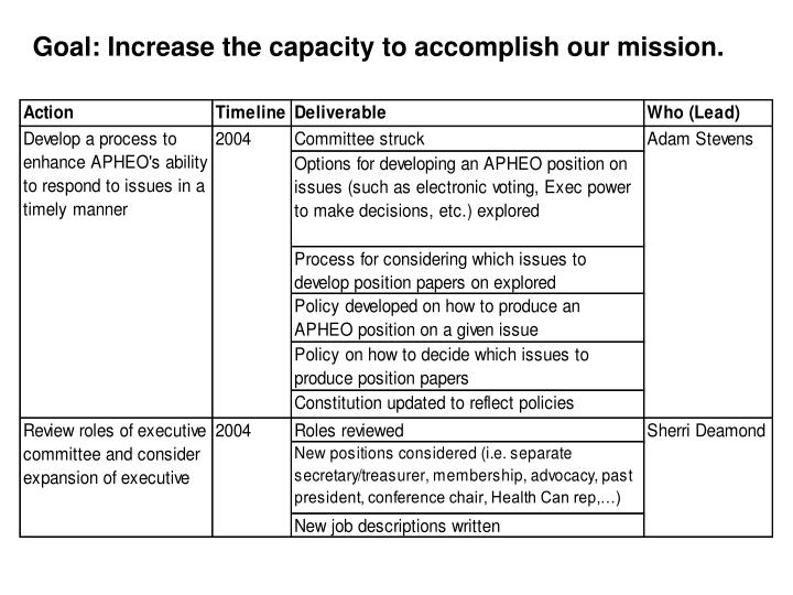 Goal: Increase the capacity to accomplish our mission.