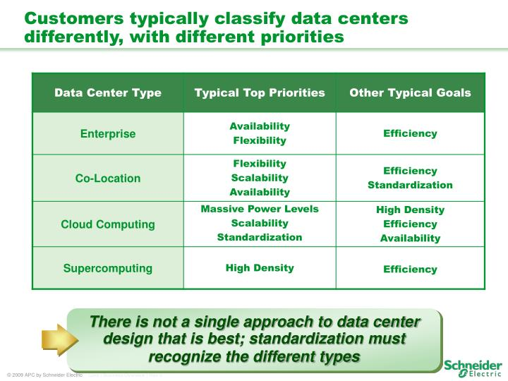 There is not a single approach to data center design that is best; standardization must recognize the different types
