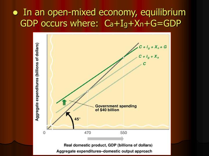 In an open-mixed economy, equilibrium GDP occurs where:  C