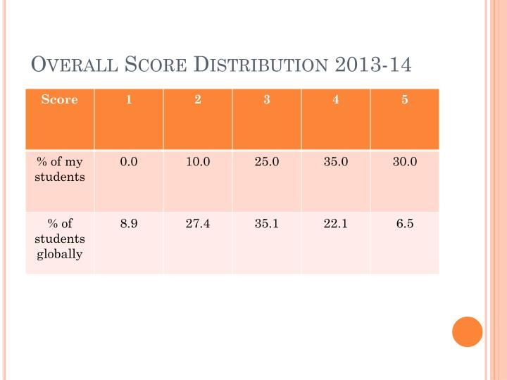 Overall Score Distribution 2013-14
