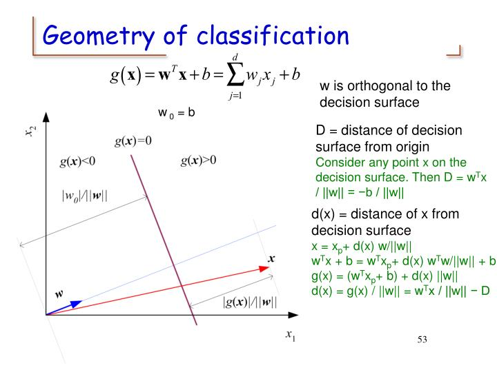 Geometry of classification