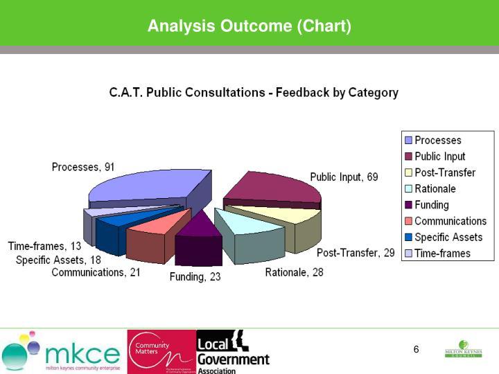Analysis Outcome (Chart)