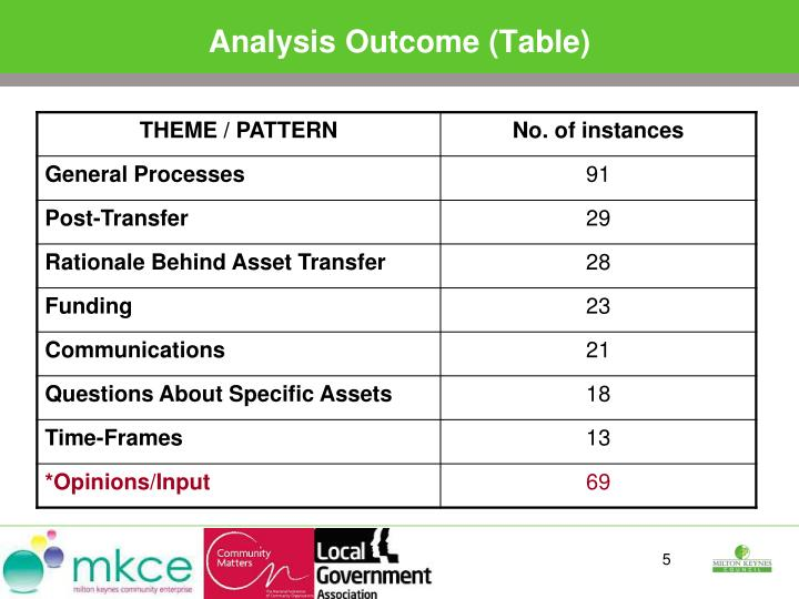 Analysis Outcome (Table)
