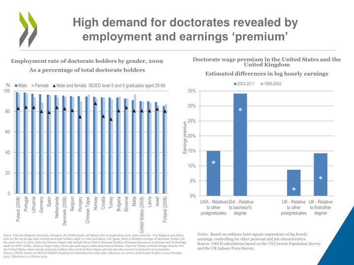 High demand for doctorates revealed by employment and earnings premium