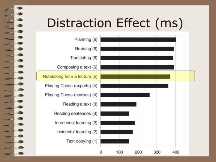 Distraction Effect (