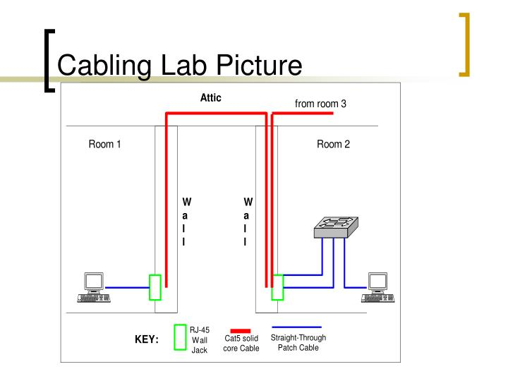Cabling Lab Picture