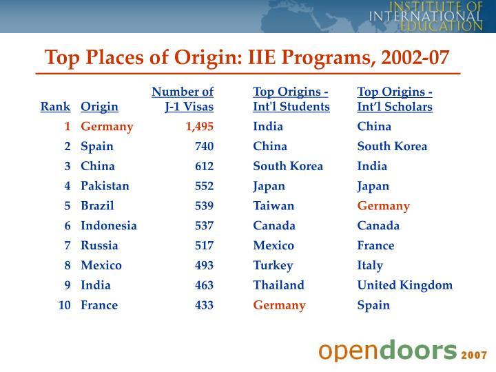 Top Places of Origin: IIE Programs, 2002-07
