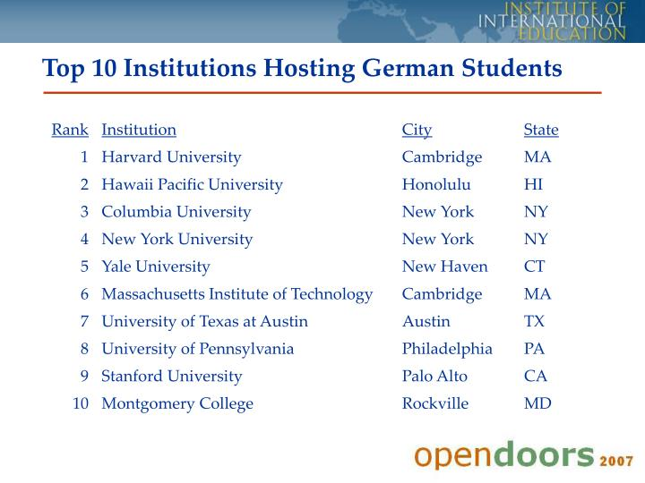 Top 10 Institutions Hosting German Students