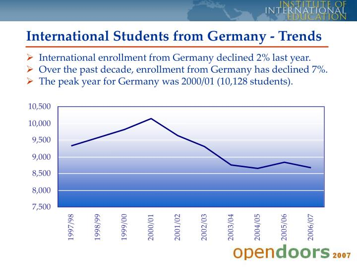 International Students from Germany - Trends